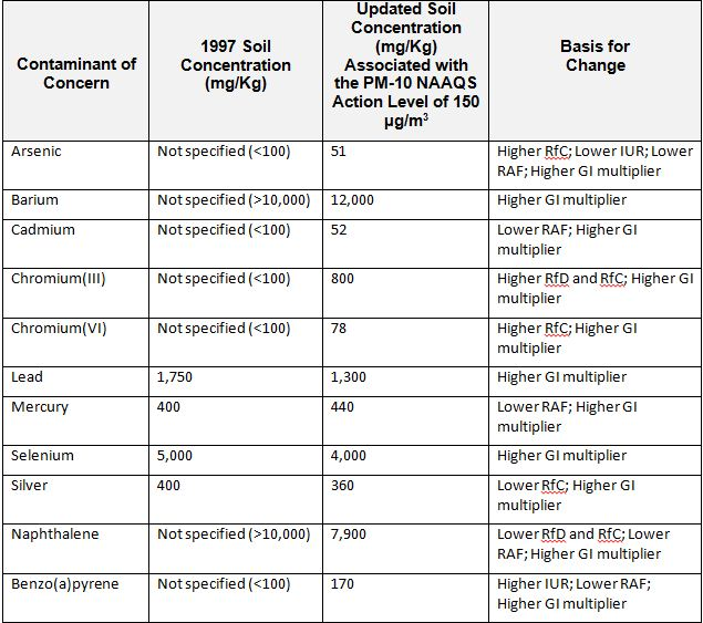 A table showing contaminants of concern along with 1007 soil concentrations, updated soil concentrations and the basis for changing them.